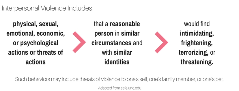 Interpersonal Violence Includes